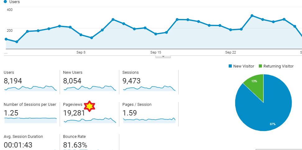 September Month Analytics Report