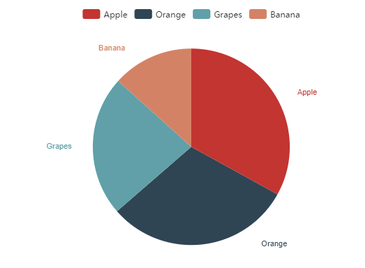 Laravel – Pie Chart with Dynamic Data Working Example