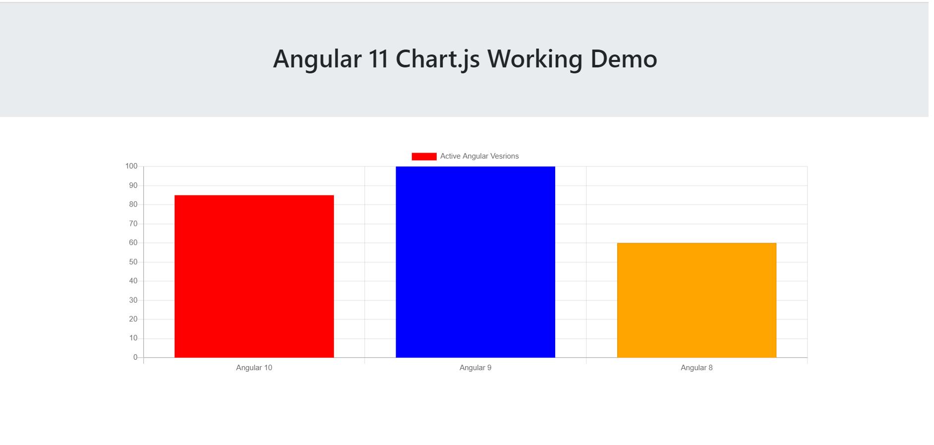 Angular 11 Chartjs Working Demo