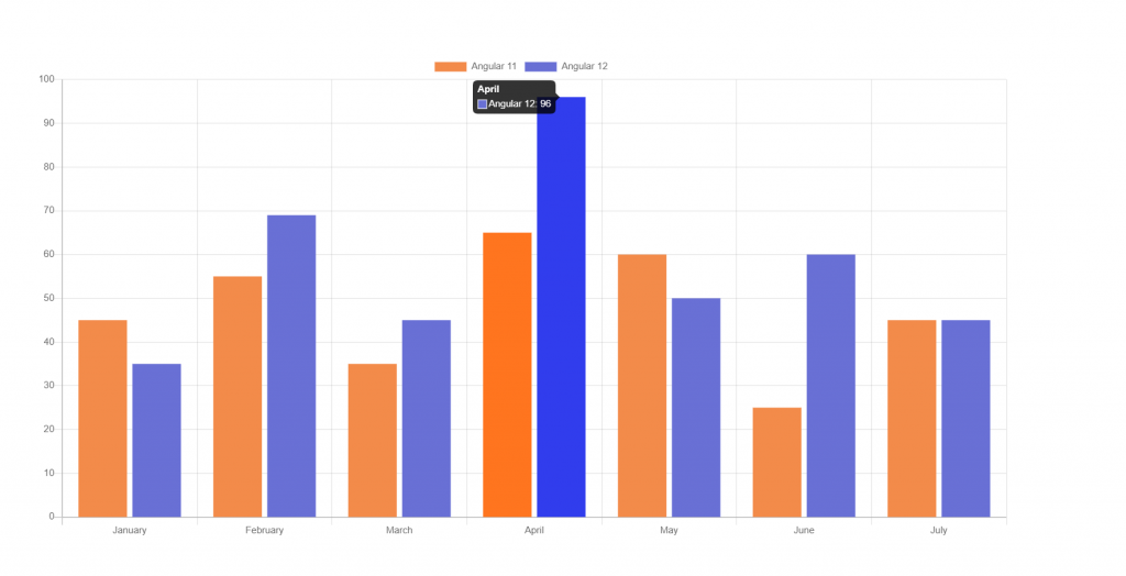 Angular 12 Chartjs with Dynamic Data