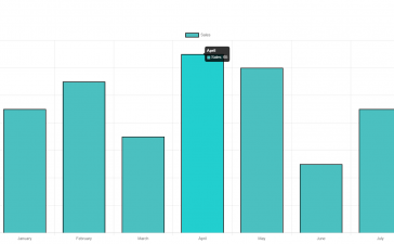 Reactjs Chartjs with Dynamic Data