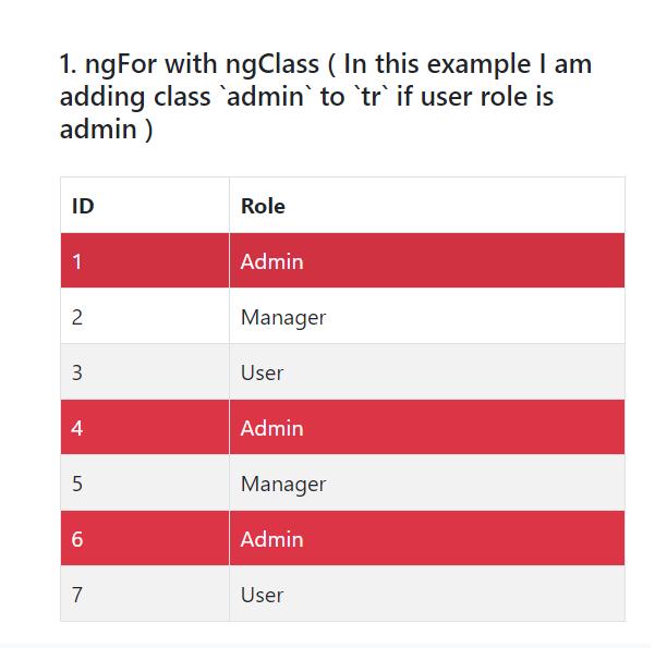 ngfor ngclass use on same element