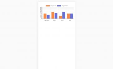 Ionic 5 Angular 12 Chartjs with Dynamic Data