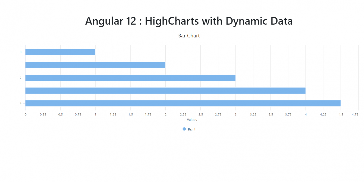 Angular 12 HighCharts with Dynamic Data Working Example