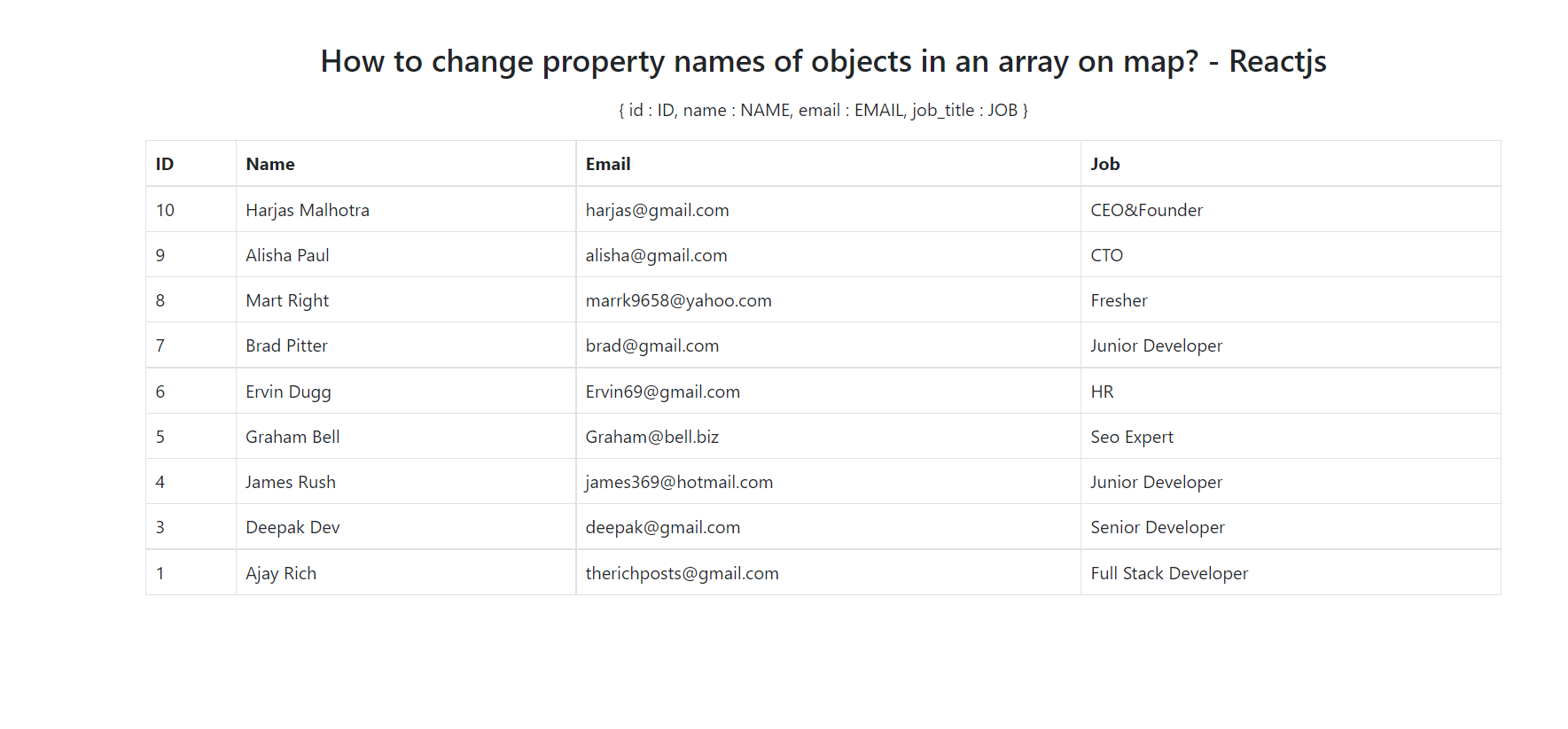 How to change property names of objects in an array on map? - Reactjs