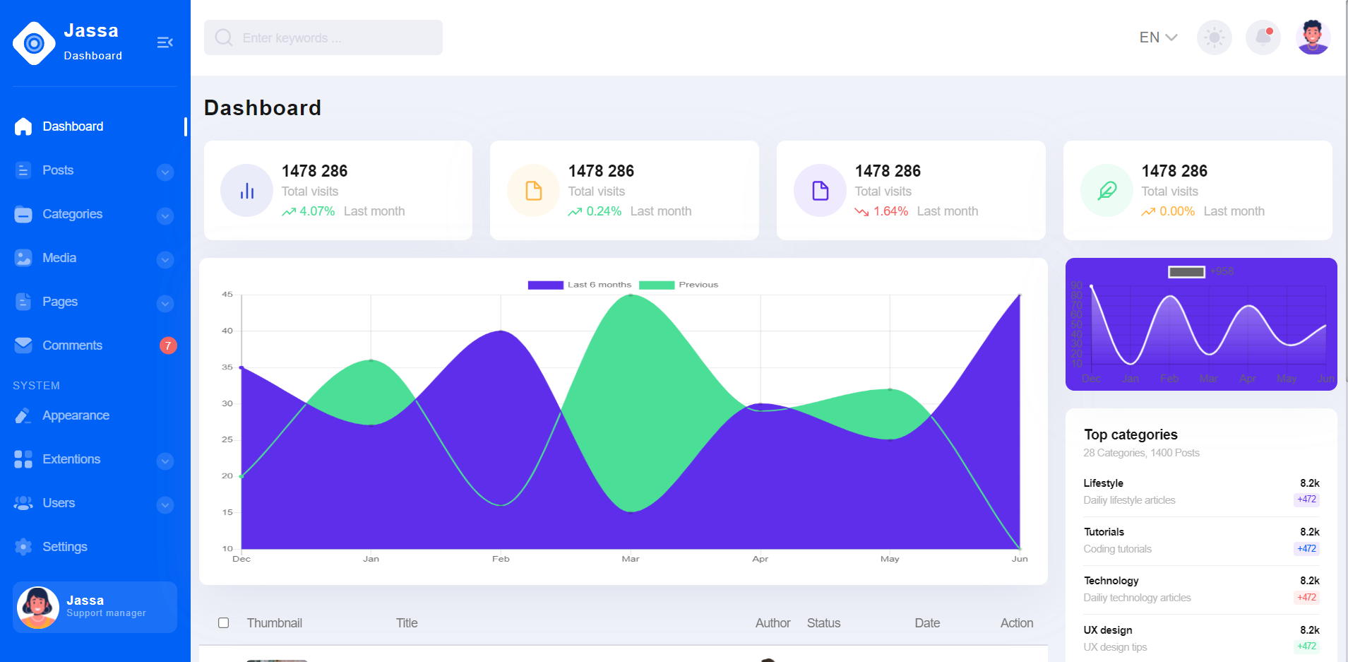 Reactjs Free Responsive Admin Dashboard with Day Night Switch Theme Mode